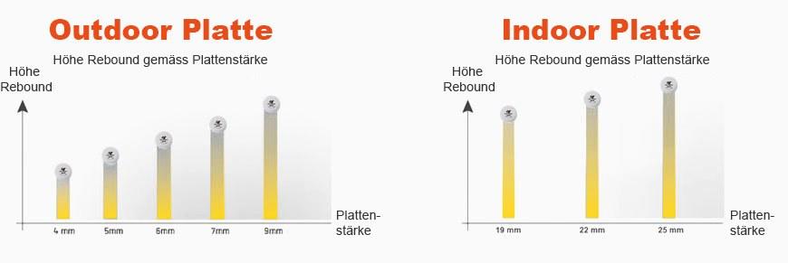 Rebound gemäss Plattenstärke